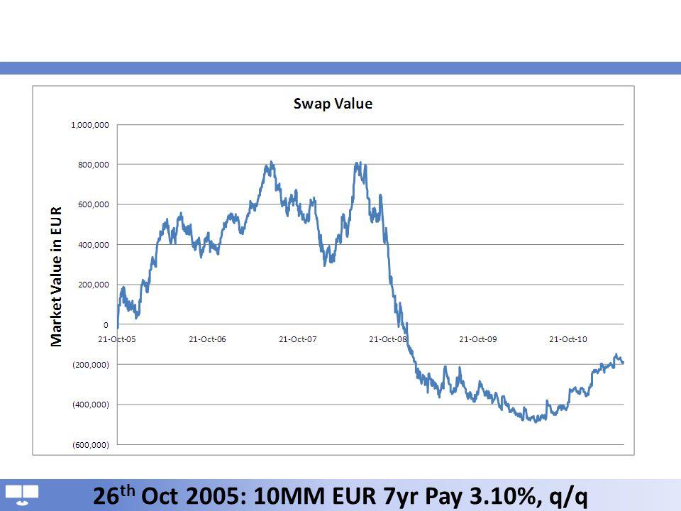 26 th Oct 2005: 10MM EUR 7yr Pay 3.10%, q/q
