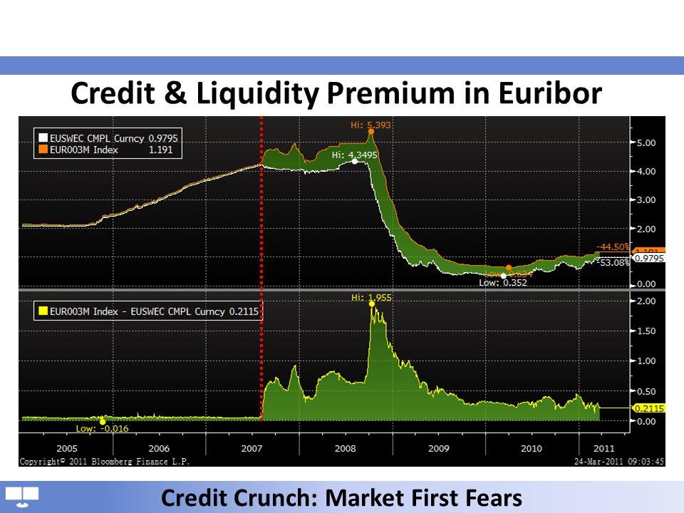 Credit & Liquidity Premium in Euribor Credit Crunch: Market First Fears