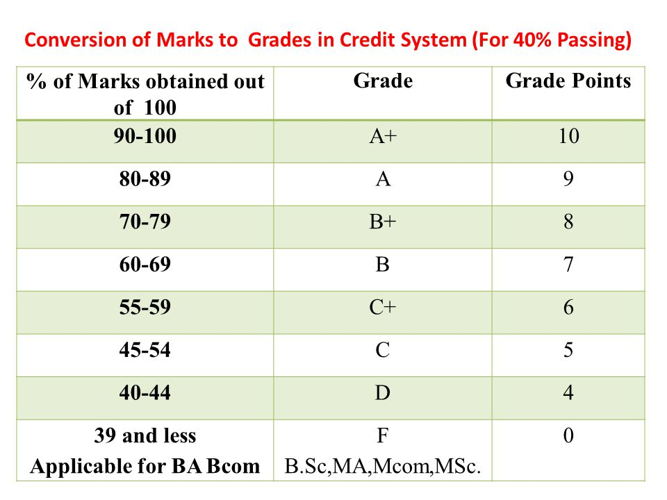 % of Marks obtained out of 100 GradeGrade Points 90-100A+10 80-89A9 70-79B+8 60-69B7 55-59C+6 50-54C5 49 and lessF0 (Applicable for the B.Ed.