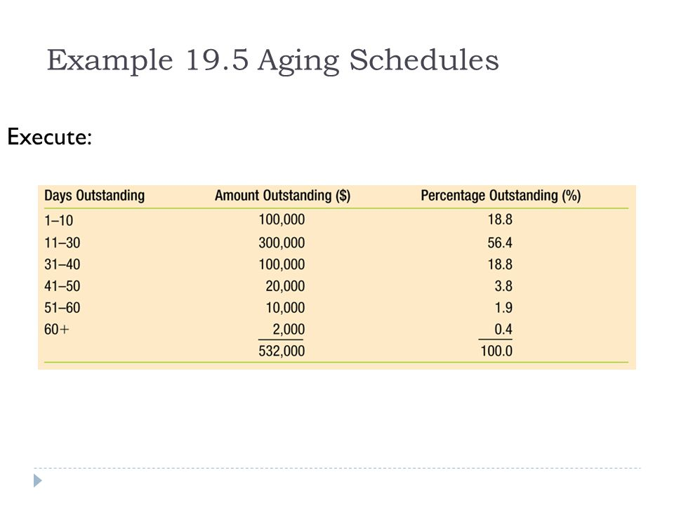 Example 19.5 Aging Schedules Execute: