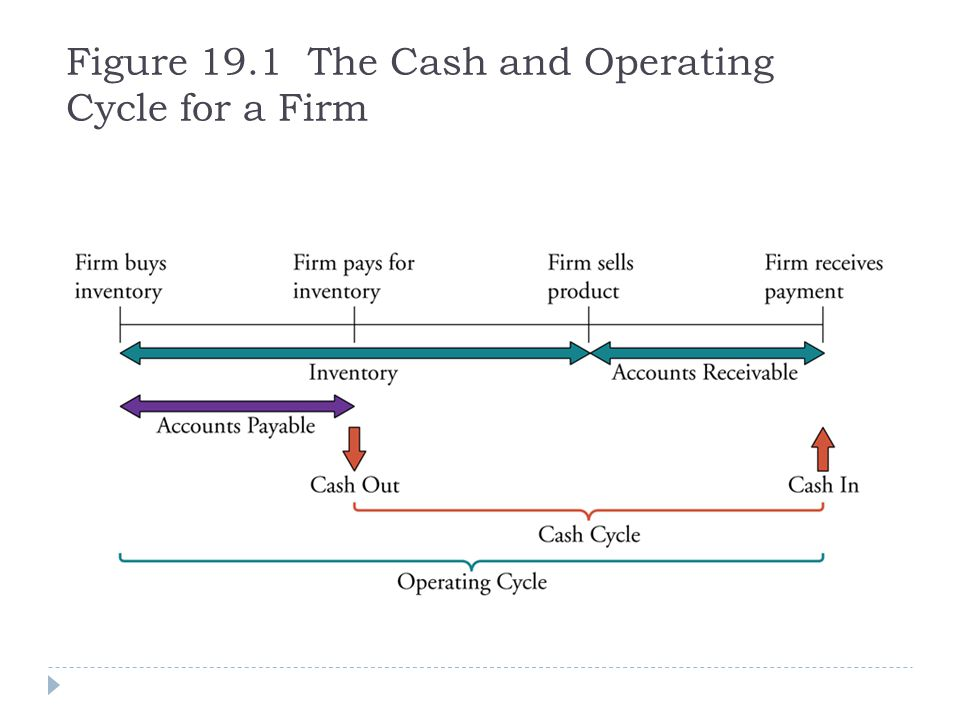Example 19.6b Accounts Payable Management Evaluate: The firm is not managing its accounts payable well.