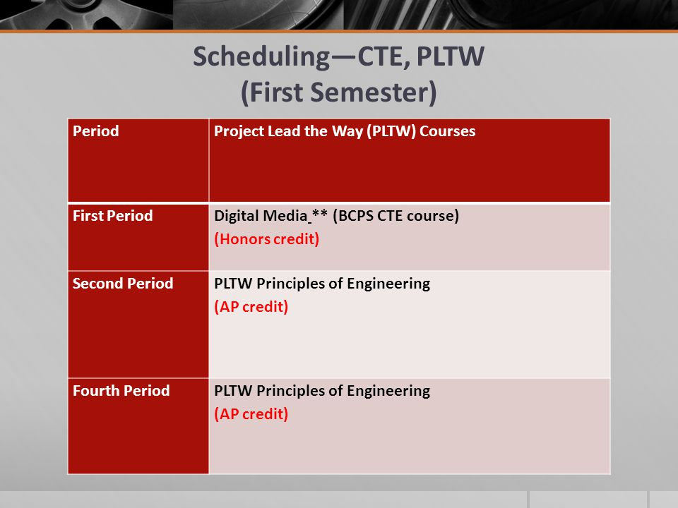 SchedulingCTE, PLTW (First Semester) PeriodProject Lead the Way (PLTW) Courses First PeriodDigital Media ** (BCPS CTE course) (Honors credit) Second PeriodPLTW Principles of Engineering (AP credit) Fourth PeriodPLTW Principles of Engineering (AP credit)