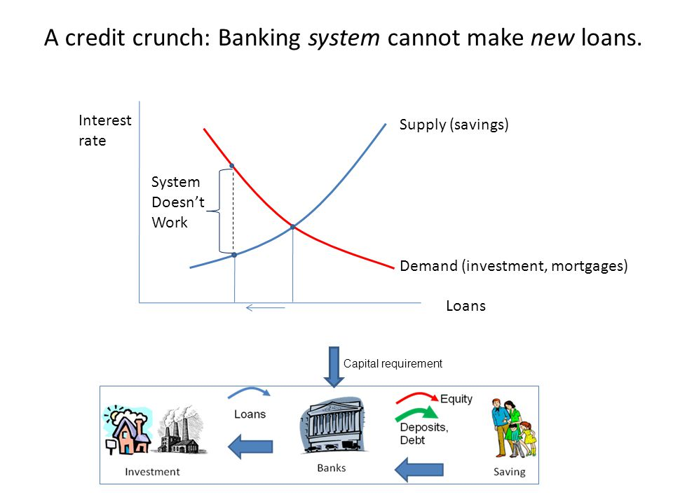 Interest rate Supply (savings) Demand (investment, mortgages) A credit crunch: Banking system cannot make new loans.