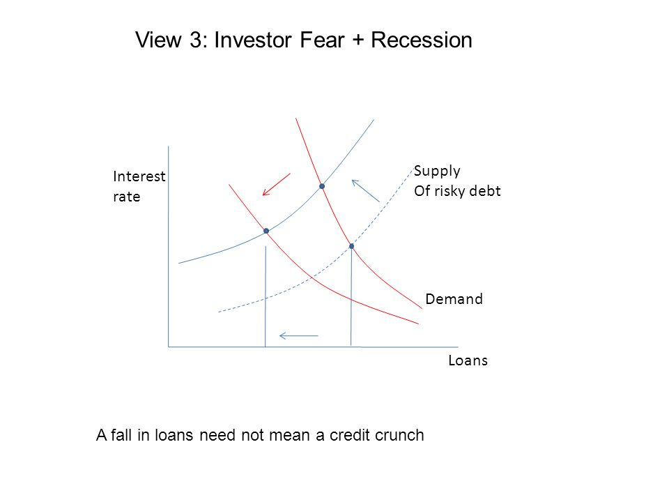 Interest rate Loans Supply Of risky debt Demand A fall in loans need not mean a credit crunch View 3: Investor Fear + Recession