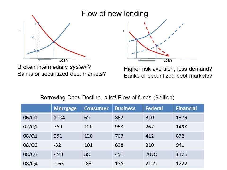r Loan r MortgageConsumerBusinessFederalFinancial 06/Q11184658623101379 07/Q17691209832671493 08/Q1251120763412872 08/Q2-32101628310941 08/Q3-2413845120781126 08/Q4-163-8318521551222 Flow of new lending Broken intermediary system.