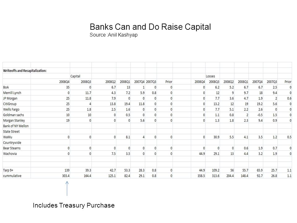Banks Can and Do Raise Capital Source :Anil Kashyap Includes Treasury Purchase