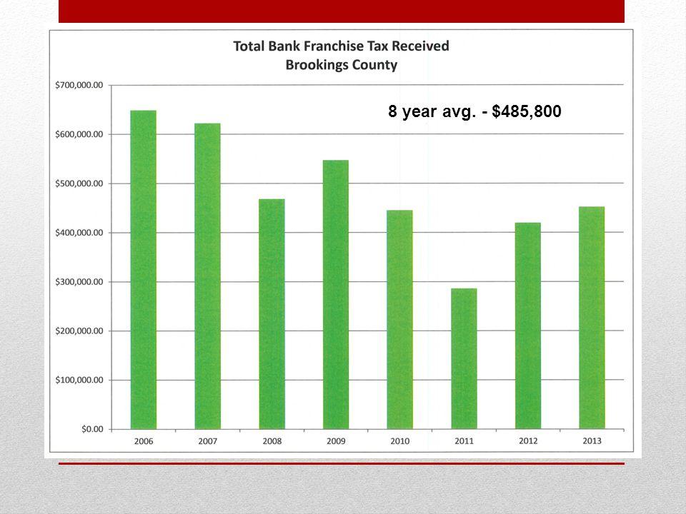 8 year avg. - $485,800