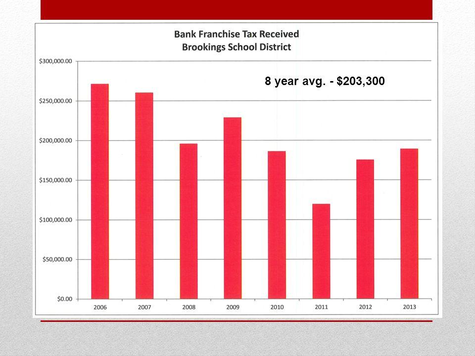 8 year avg. - $203,300
