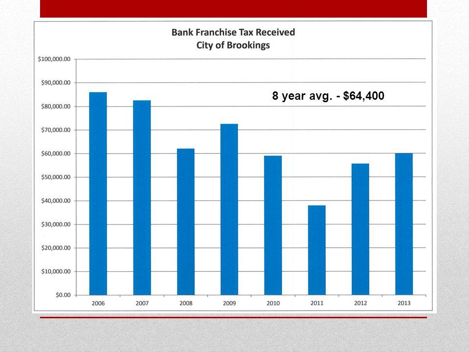8 year avg. - $64,400