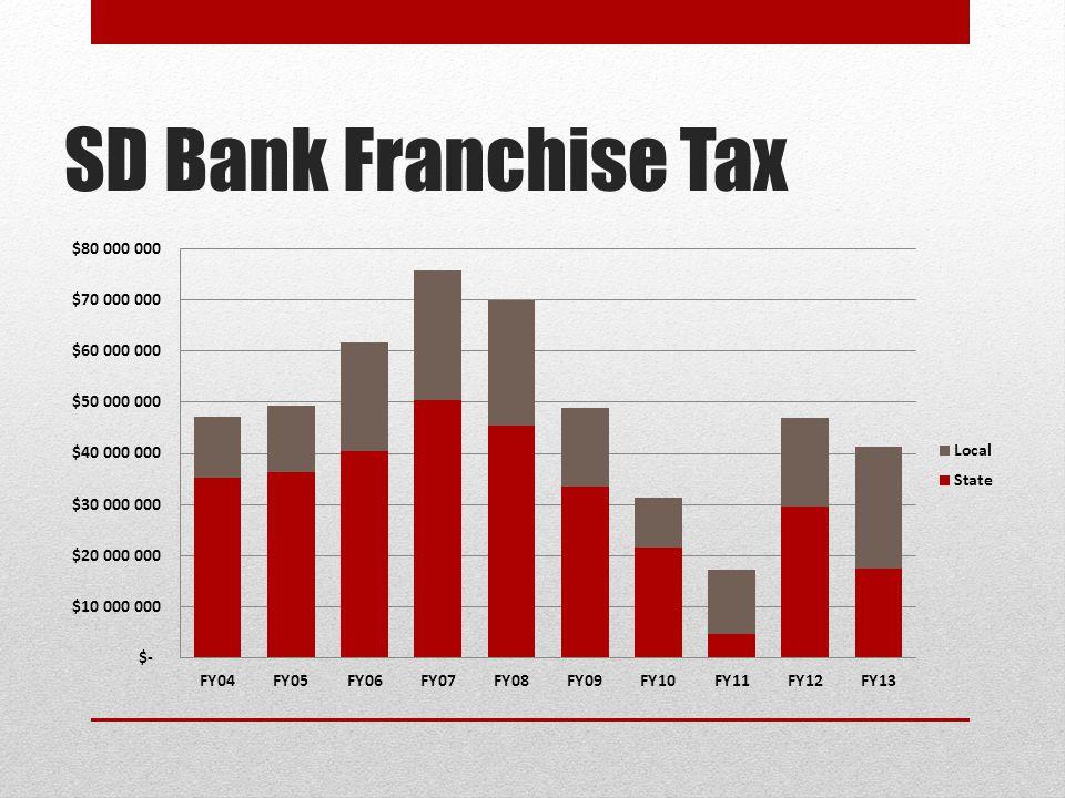 SD Bank Franchise Tax