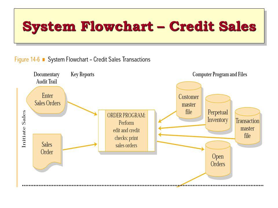 System Flowchart – Credit Sales
