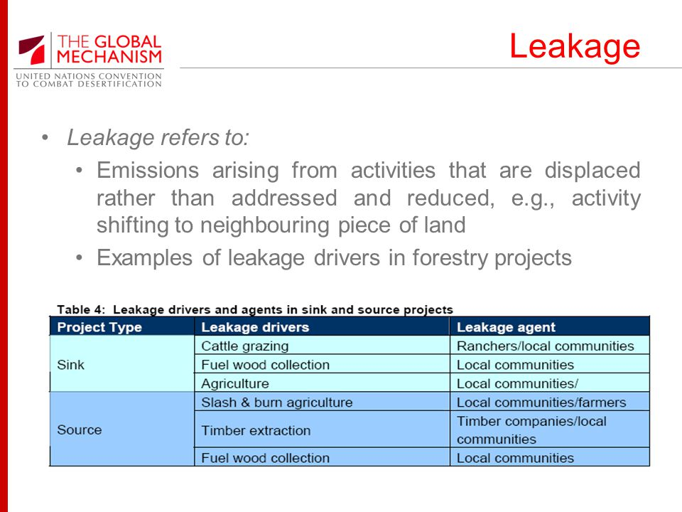Leakage Leakage refers to: Emissions arising from activities that are displaced rather than addressed and reduced, e.g., activity shifting to neighbouring piece of land Examples of leakage drivers in forestry projects