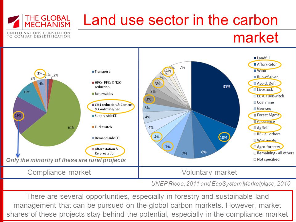 Land use sector in the carbon market UNEP Risoe, 2011 and EcoSystem Marketplace, 2010 Compliance market Voluntary market Only the minority of these are rural projects There are several opportunities, especially in forestry and sustainable land management that can be pursued on the global carbon markets.