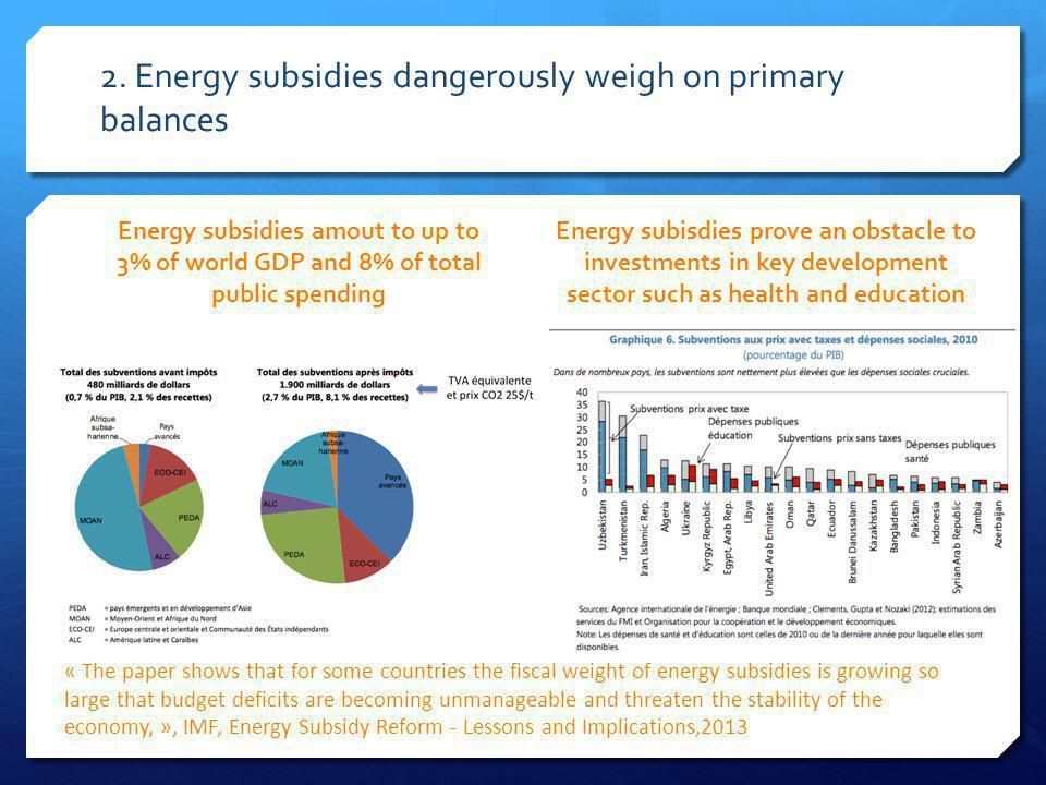 Energy subsidies amout to up to 3% of world GDP and 8% of total public spending Energy subisdies prove an obstacle to investments in key development sector such as health and education « The paper shows that for some countries the fiscal weight of energy subsidies is growing so large that budget deficits are becoming unmanageable and threaten the stability of the economy, », IMF, Energy Subsidy Reform - Lessons and Implications,2013 2.