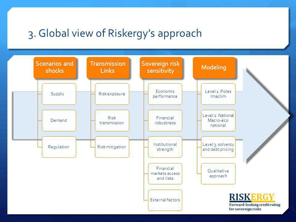 3. Global view of Riskergys approach Scenarios and shocks SupplyDemandRegulation Transmission Links Risk exposure Risk transmission Risk mitigation So