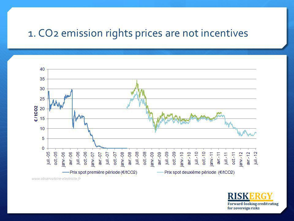 1. CO2 emission rights prices are not incentives