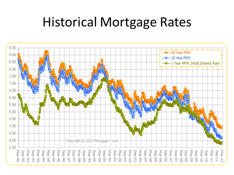 Types of Mortgages Fixed Rate – Borrower makes equal monthly payments of principle and interest until debt is fully paid.