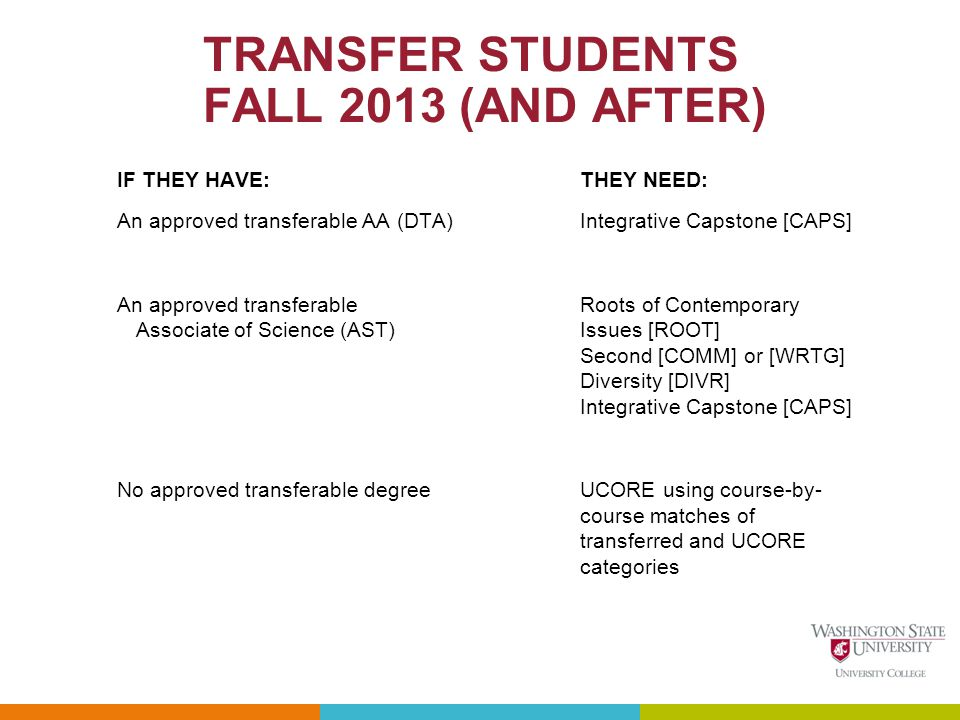 TRANSFER STUDENTS FALL 2013 (AND AFTER) IF THEY HAVE:THEY NEED: An approved transferable AA (DTA) Integrative Capstone [CAPS] An approved transferable Roots of Contemporary Associate of Science (AST) Issues [ROOT] Second [COMM] or [WRTG] Diversity [DIVR] Integrative Capstone [CAPS] No approved transferable degree UCORE using course-by- course matches of transferred and UCORE categories