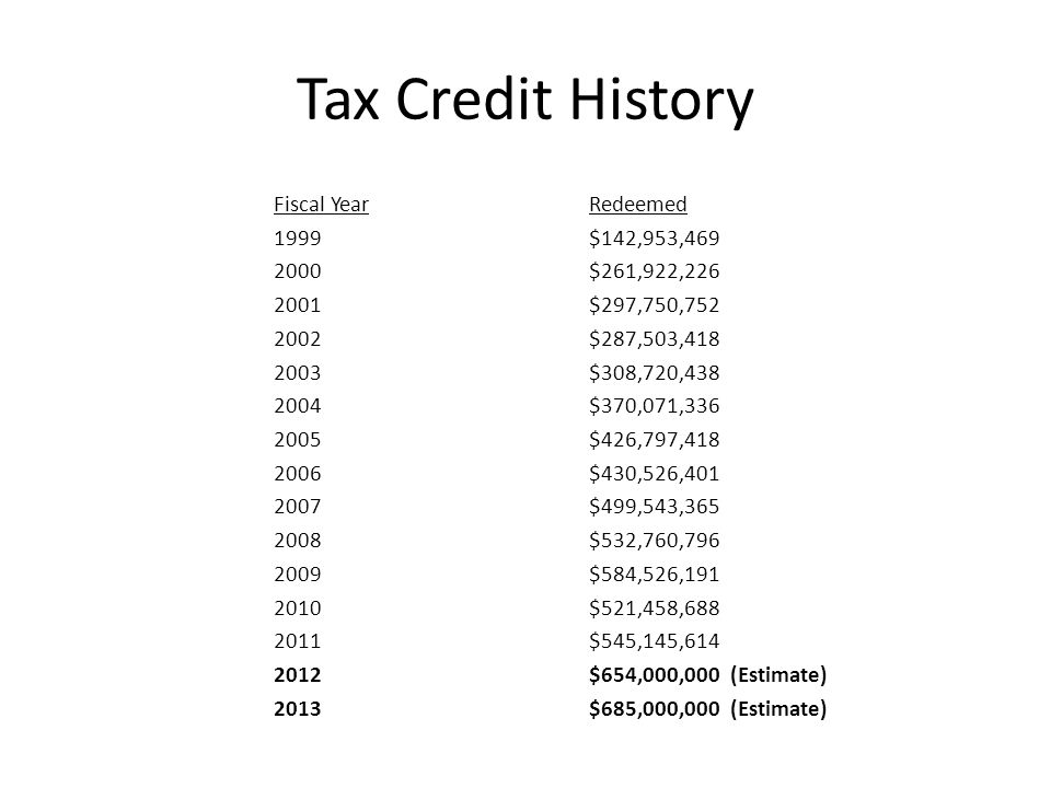 Tax Credit History Fiscal YearRedeemed 1999$142,953,469 2000$261,922,226 2001$297,750,752 2002$287,503,418 2003$308,720,438 2004$370,071,336 2005$426,797,418 2006$430,526,401 2007$499,543,365 2008$532,760,796 2009$584,526,191 2010$521,458,688 2011$545,145,614 2012$654,000,000 (Estimate) 2013$685,000,000 (Estimate)