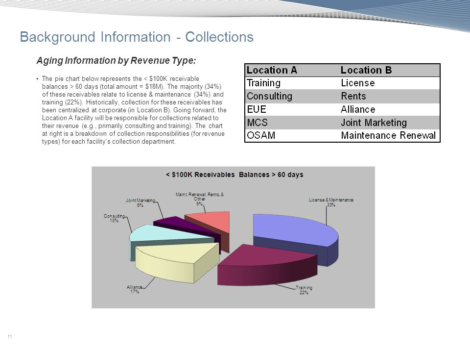 11 Background Information - Collections Aging Information by Revenue Type: The pie chart below represents the 60 days (total amount = $18M). The major