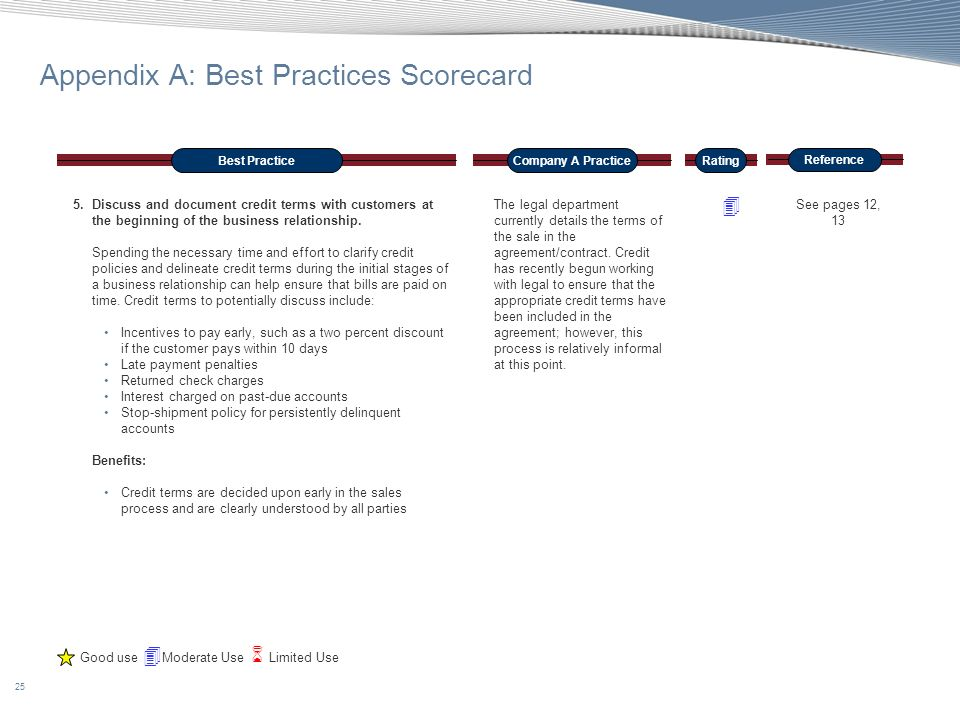 25 Appendix A: Best Practices Scorecard Best PracticeCompany A Practice Reference Rating 5.Discuss and document credit terms with customers at the beg