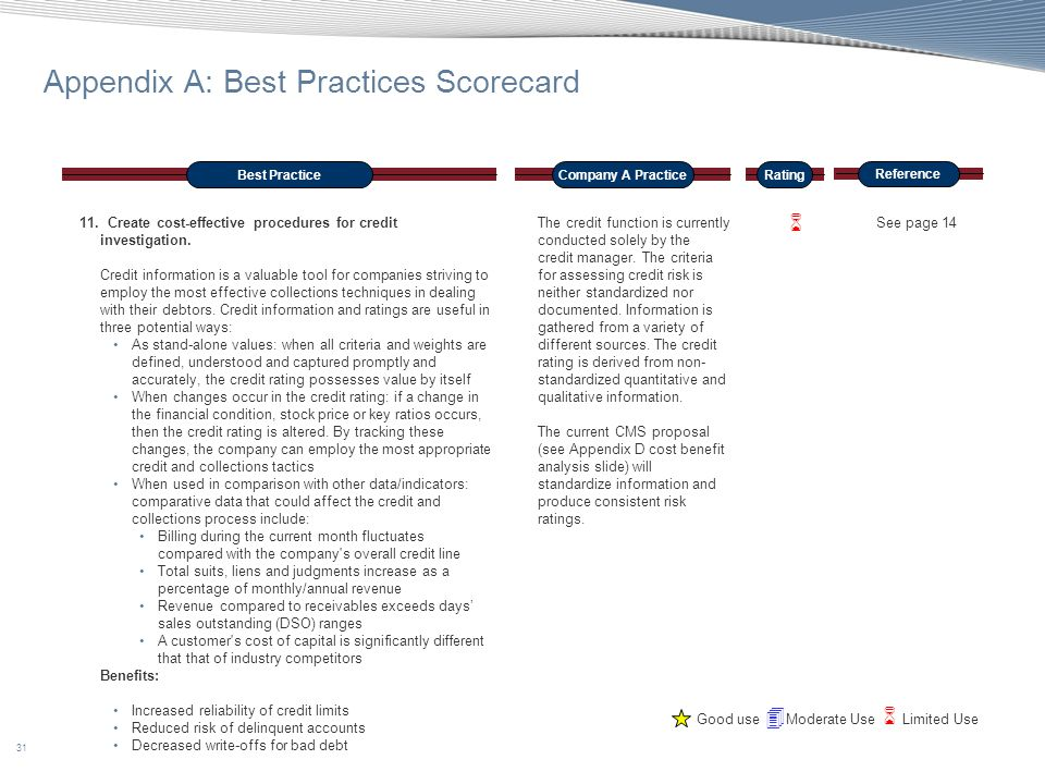 31 Appendix A: Best Practices Scorecard Best PracticeCompany A Practice Reference Rating 11. Create cost-effective procedures for credit investigation