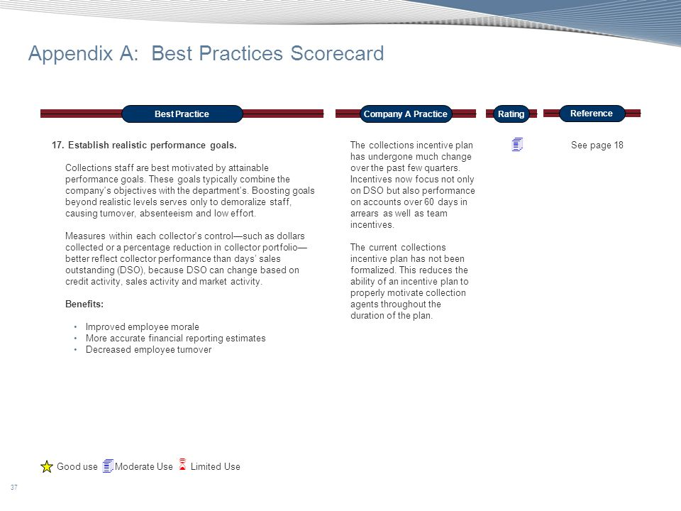 37 Appendix A: Best Practices Scorecard Best PracticeCompany A Practice Reference Rating 17. Establish realistic performance goals. Collections staff