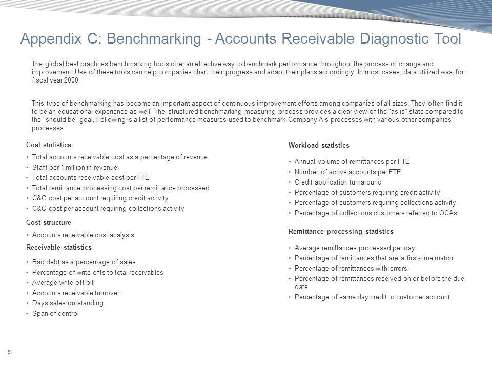 51 Appendix C: Benchmarking - Accounts Receivable Diagnostic Tool Cost statistics Total accounts receivable cost as a percentage of revenue Staff per
