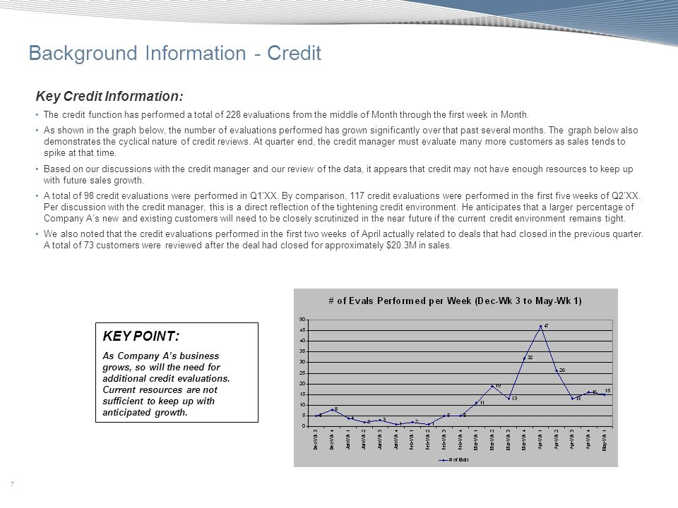 7 Background Information - Credit Key Credit Information: The credit function has performed a total of 228 evaluations from the middle of Month throug