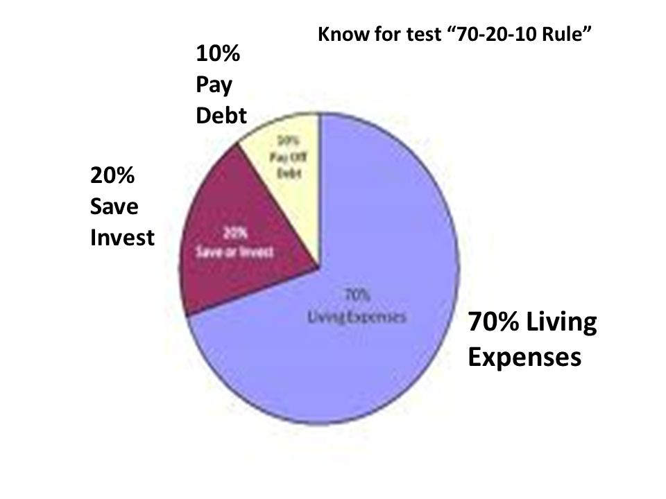 70% Living Expenses 20% Save Invest 10% Pay Debt Know for test 70-20-10 Rule