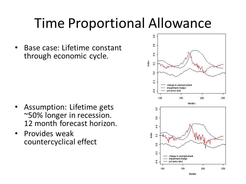 Time Proportional Allowance Base case: Lifetime constant through economic cycle.