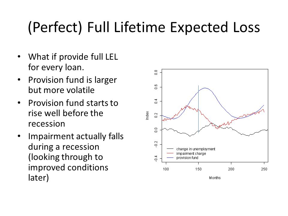 (Perfect) Full Lifetime Expected Loss What if provide full LEL for every loan.