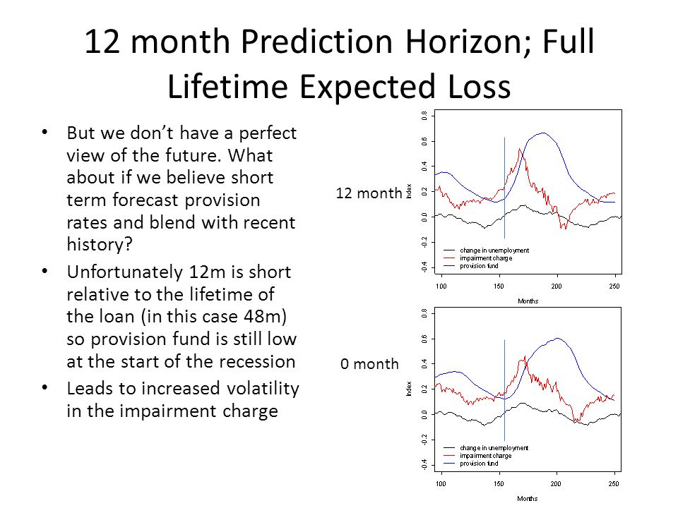12 month Prediction Horizon; Full Lifetime Expected Loss But we dont have a perfect view of the future.