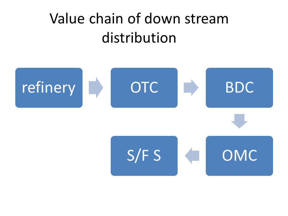 Value chain of down stream distribution refineryOTCBDCOMCS/F S