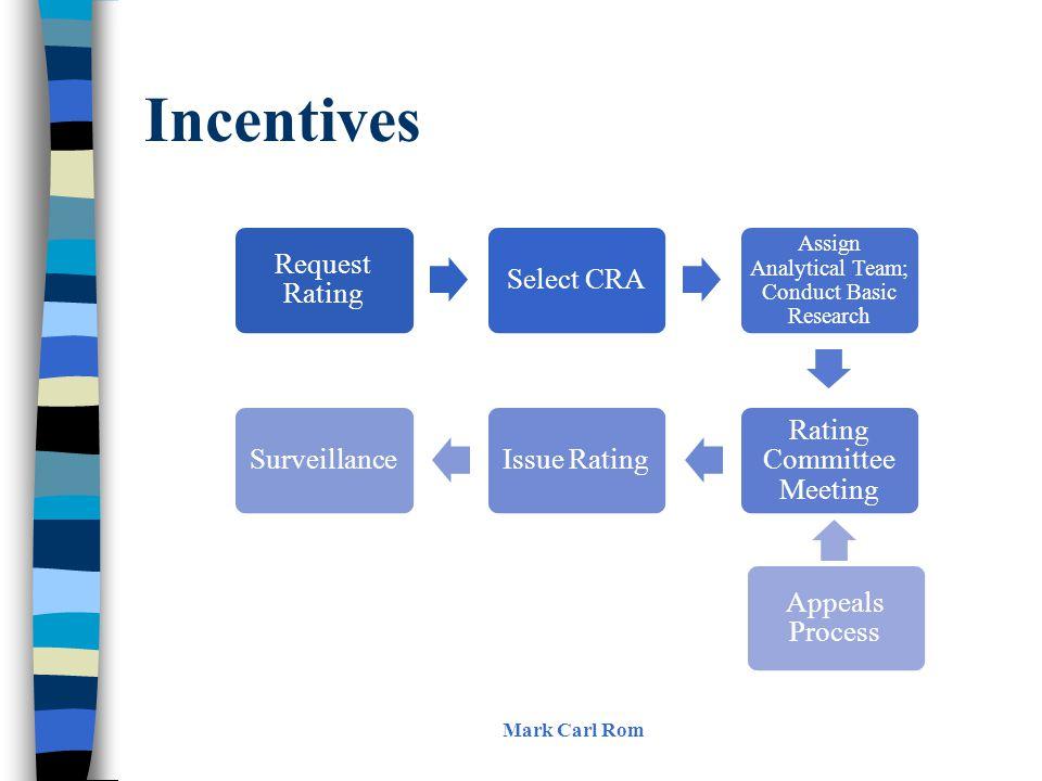 Incentives Mark Carl Rom