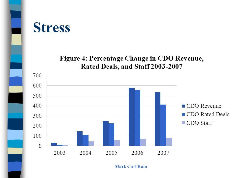 Stress Mark Carl Rom
