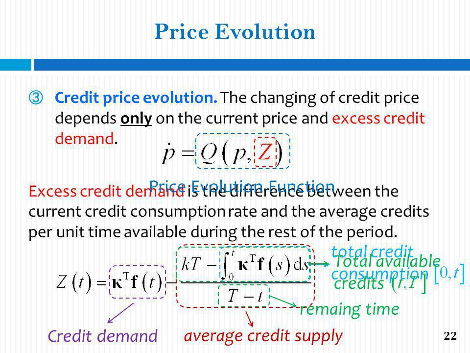 Price Evolution Credit price evolution.