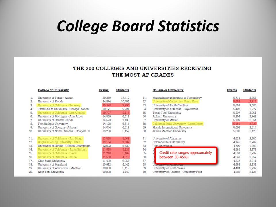 College Board Statistics