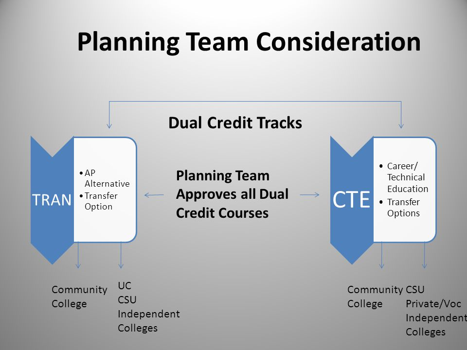 Planning Team Consideration TRAN AP Alternative Transfer Option CTE Career/ Technical Education Transfer Options Community College UC CSU Independent Colleges Dual Credit Tracks Planning Team Approves all Dual Credit Courses Community College CSU Private/Voc Independent Colleges
