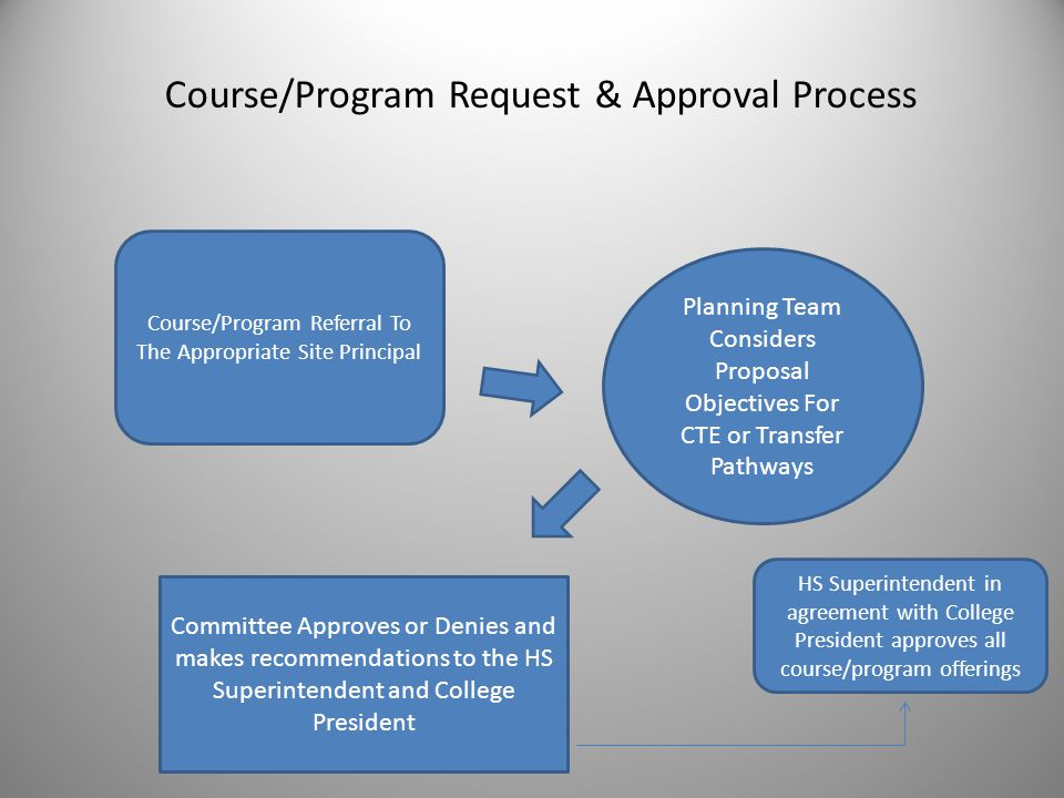 Course/Program Request & Approval Process Course/Program Referral To The Appropriate Site Principal Committee Approves or Denies and makes recommendat