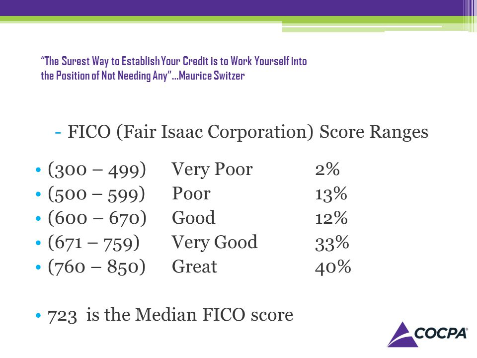 The Surest Way to Establish Your Credit is to Work Yourself into the Position of Not Needing Any…Maurice Switzer -FICO (Fair Isaac Corporation) Score Ranges (300 – 499)Very Poor2% (500 – 599)Poor13% (600 – 670)Good12% (671 – 759)Very Good33% (760 – 850)Great40% 723 is the Median FICO score