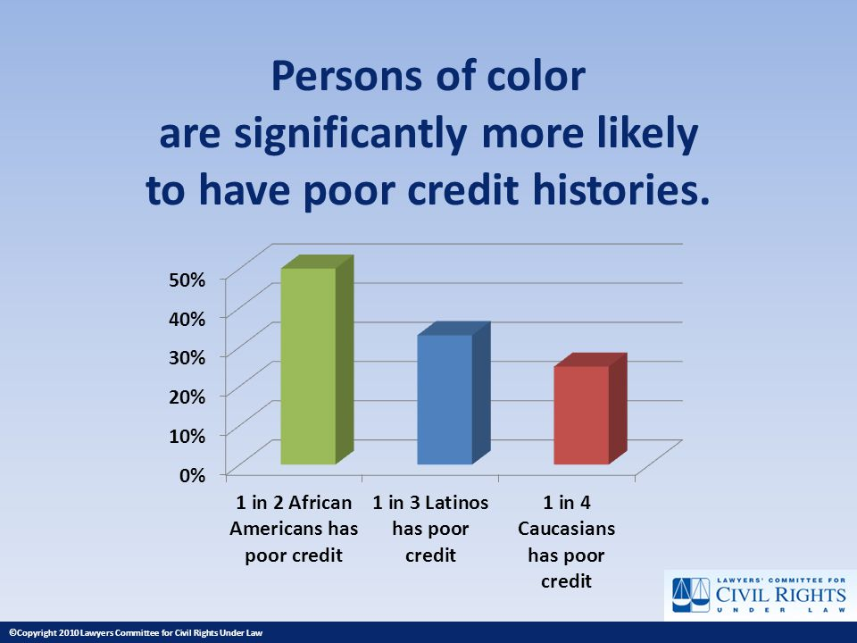 Persons of color are significantly more likely to have poor credit histories.