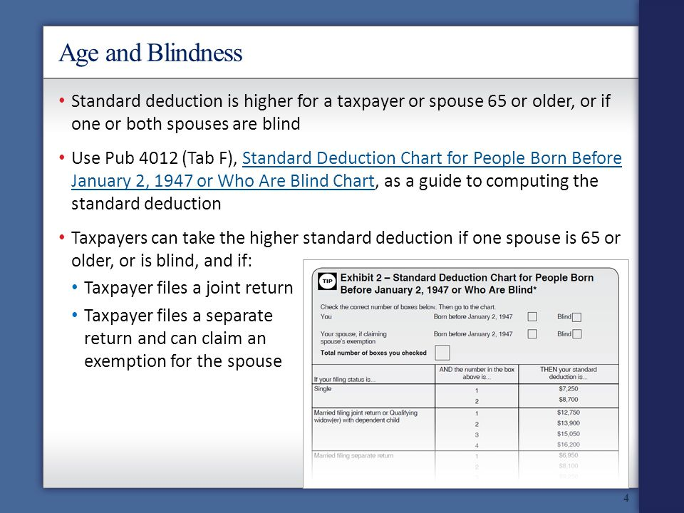 Age and Blindness Standard deduction is higher for a taxpayer or spouse 65 or older, or if one or both spouses are blind Use Pub 4012 (Tab F), Standard Deduction Chart for People Born Before January 2, 1947 or Who Are Blind Chart, as a guide to computing the standard deductionStandard Deduction Chart for People Born Before January 2, 1947 or Who Are Blind Chart Taxpayers can take the higher standard deduction if one spouse is 65 or older, or is blind, and if: Taxpayer files a joint return Taxpayer files a separate return and can claim an exemption for the spouse 4