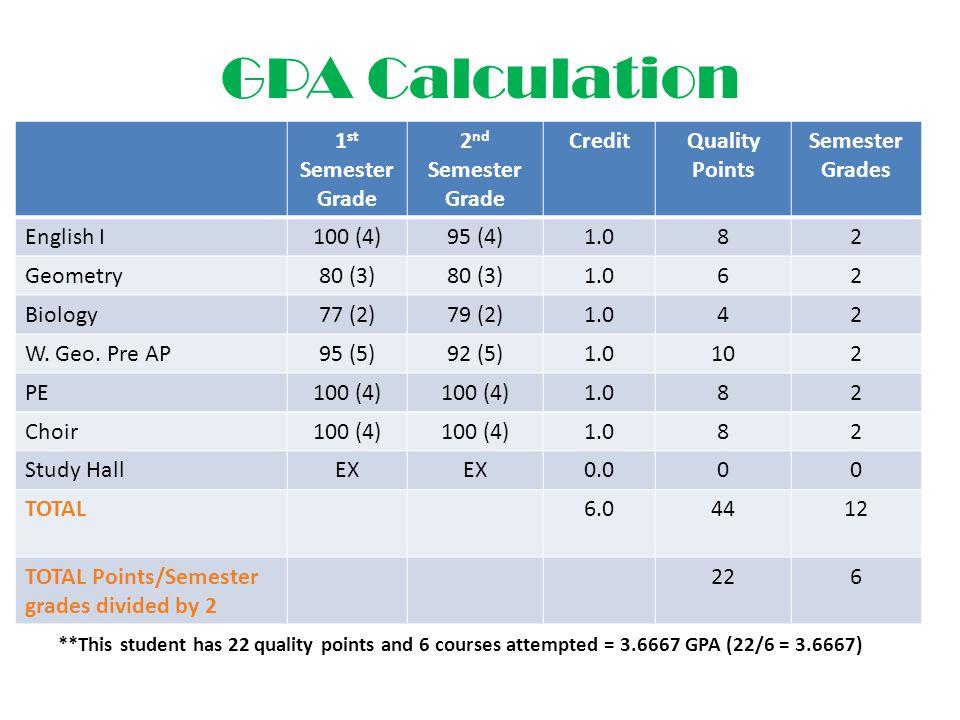 GPA Calculation 1 st Semester Grade 2 nd Semester Grade CreditQuality Points Semester Grades English I100 (4)95 (4)1.082 Geometry80 (3) 1.062 Biology77 (2)79 (2)1.042 W.