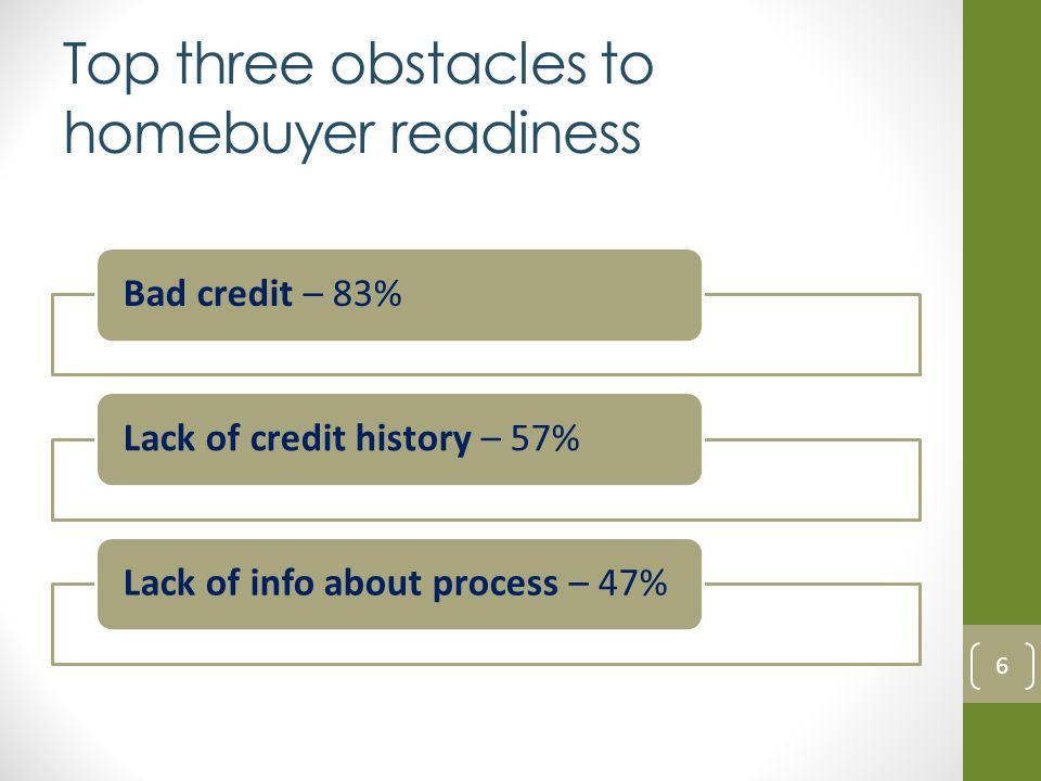 Top three obstacles to homebuyer readiness Bad credit – 83%Lack of credit history – 57%Lack of info about process – 47% 6