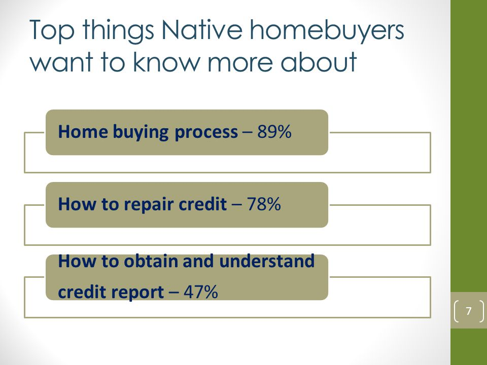 Top things Native homebuyers want to know more about Home buying process – 89%How to repair credit – 78% How to obtain and understand credit report –