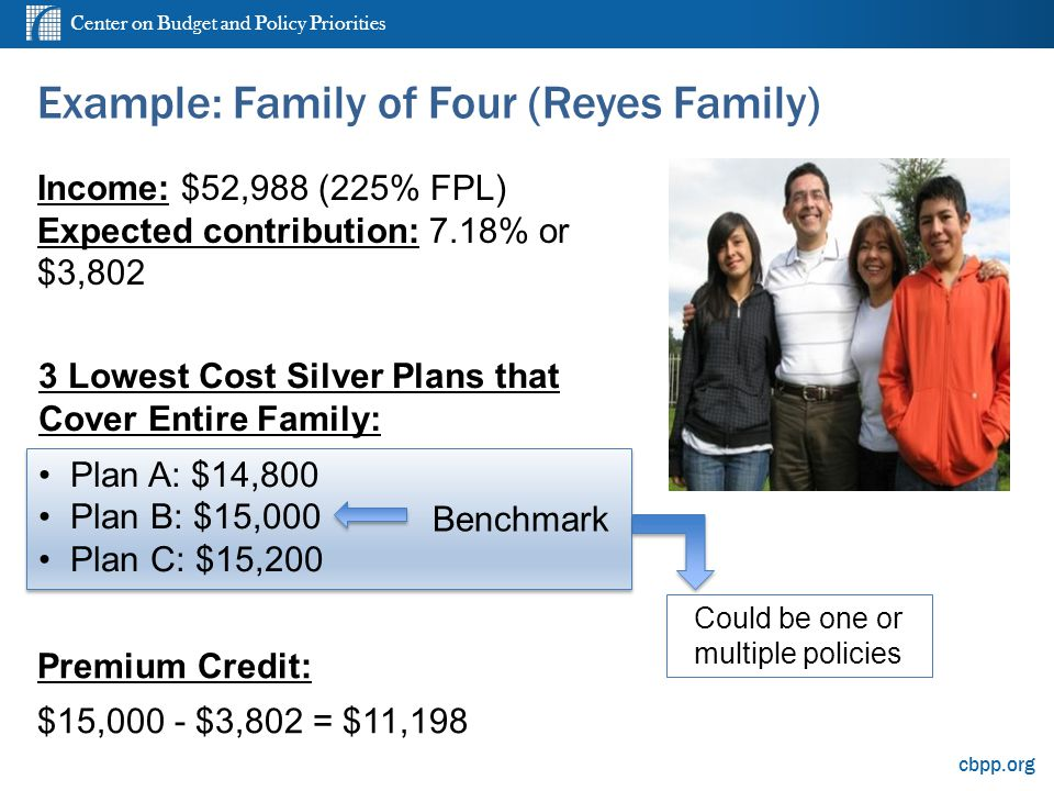 Center on Budget and Policy Priorities cbpp.org Example: Family of Four (Reyes Family) Income: $52,988 (225% FPL) Expected contribution: 7.18% or $3,802 3 Lowest Cost Silver Plans that Cover Entire Family: Plan A: $14,800 Plan B: $15,000 Plan C: $15,200 Premium Credit: $15,000 - $3,802 = $11,198 Benchmark Could be one or multiple policies