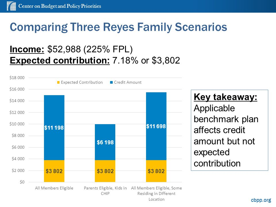 Center on Budget and Policy Priorities cbpp.org Comparing Three Reyes Family Scenarios Income: $52,988 (225% FPL) Expected contribution: 7.18% or $3,802 Key takeaway: Applicable benchmark plan affects credit amount but not expected contribution