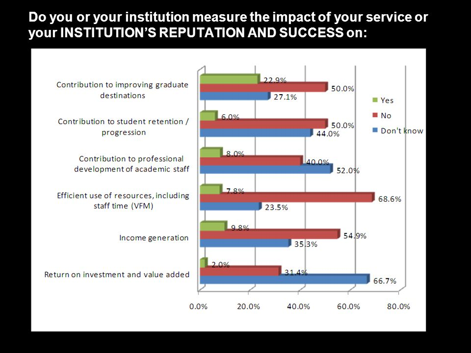 Do you or your institution measure the impact of your service or your INSTITUTIONS REPUTATION AND SUCCESS on: