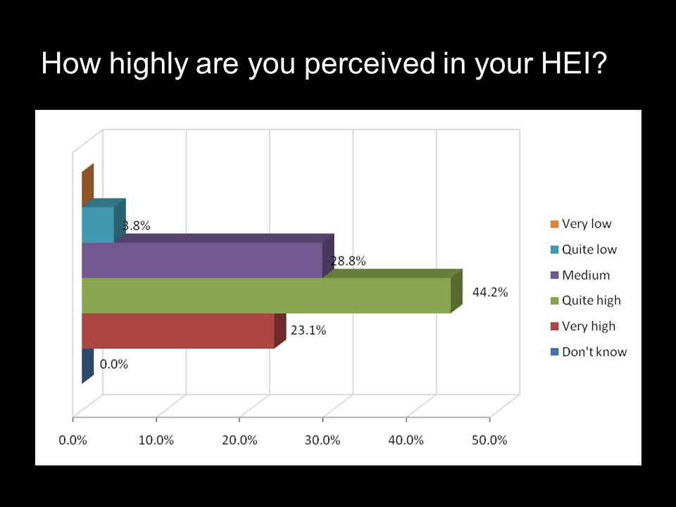 How highly are you perceived in your HEI